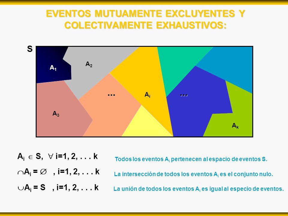 EVENTOS MUTUAMENTE EXCLUYENTES Y COLECTIVAMENTE EXHAUSTIVOS: