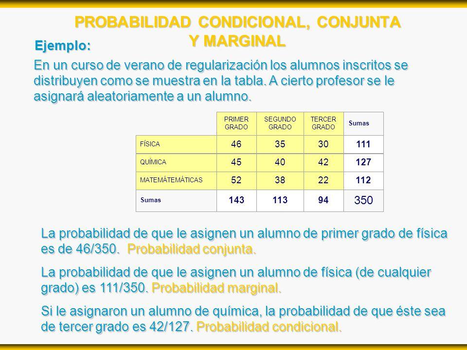 PROBABILIDAD CONDICIONAL, CONJUNTA Y MARGINAL