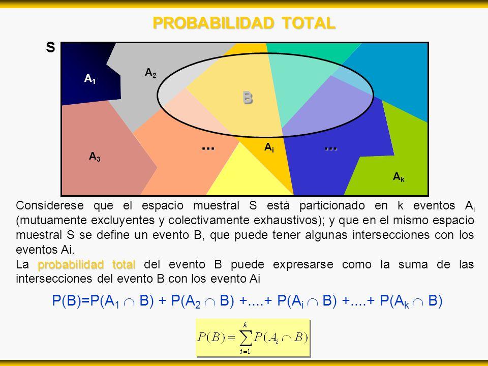 P(B)=P(A1  B) + P(A2  B) +....+ P(Ai  B) +....+ P(Ak  B)