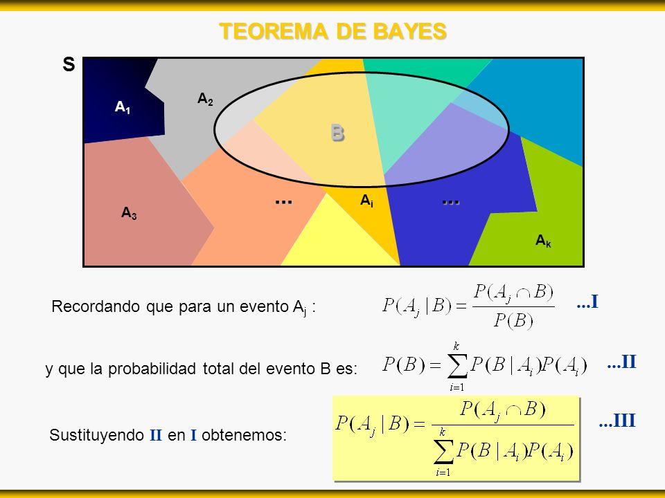 TEOREMA DE BAYES ... ... S B ...I ...II ...III