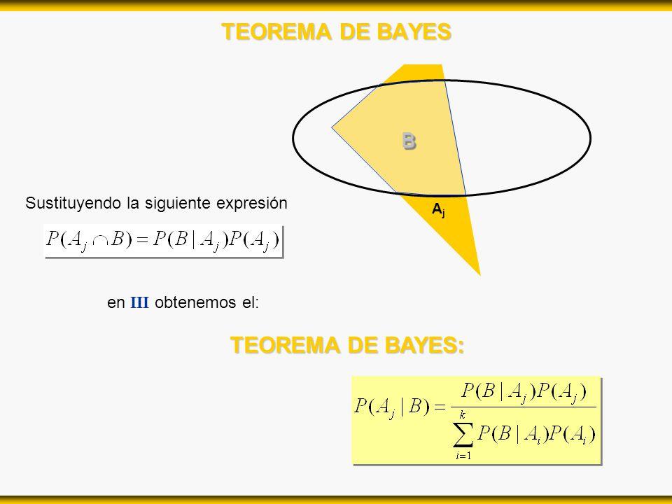 TEOREMA DE BAYES TEOREMA DE BAYES: B