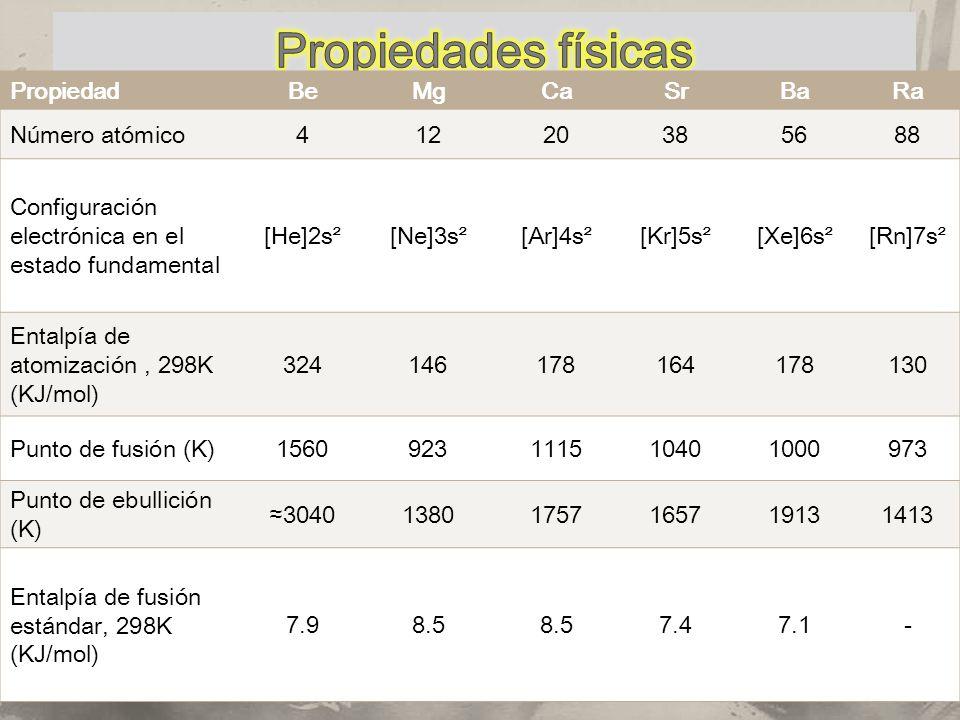 Propiedades físicas Propiedad Be Mg Ca Sr Ba Ra Número atómico 4 12 20