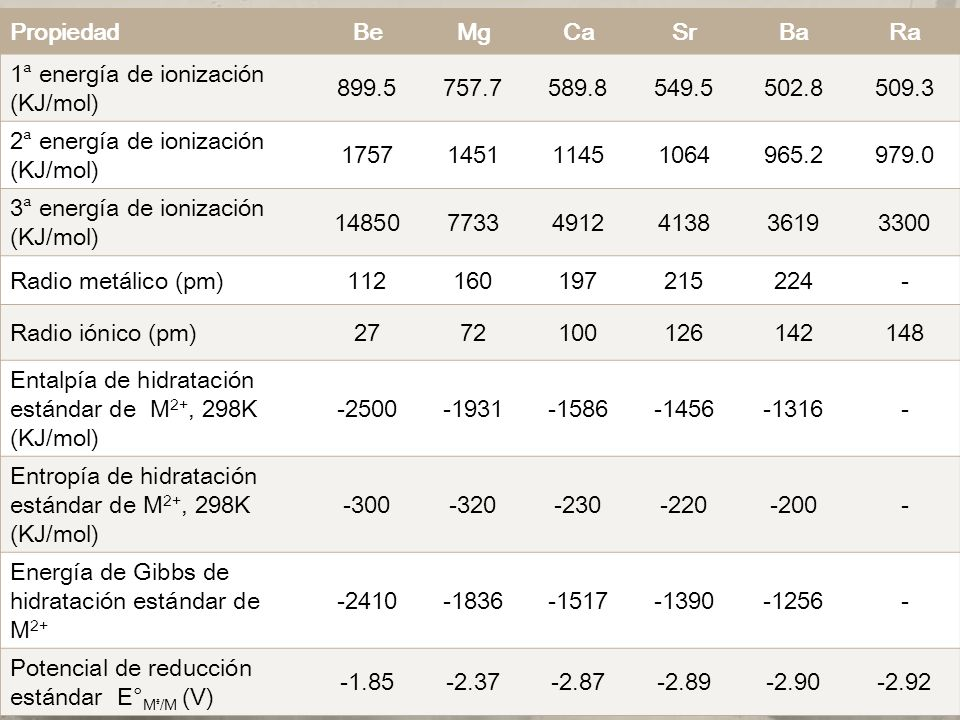 Propiedad Be. Mg. Ca. Sr. Ba. Ra. 1ᵃ energía de ionización (KJ/mol) 899.5. 757.7. 589.8. 549.5.