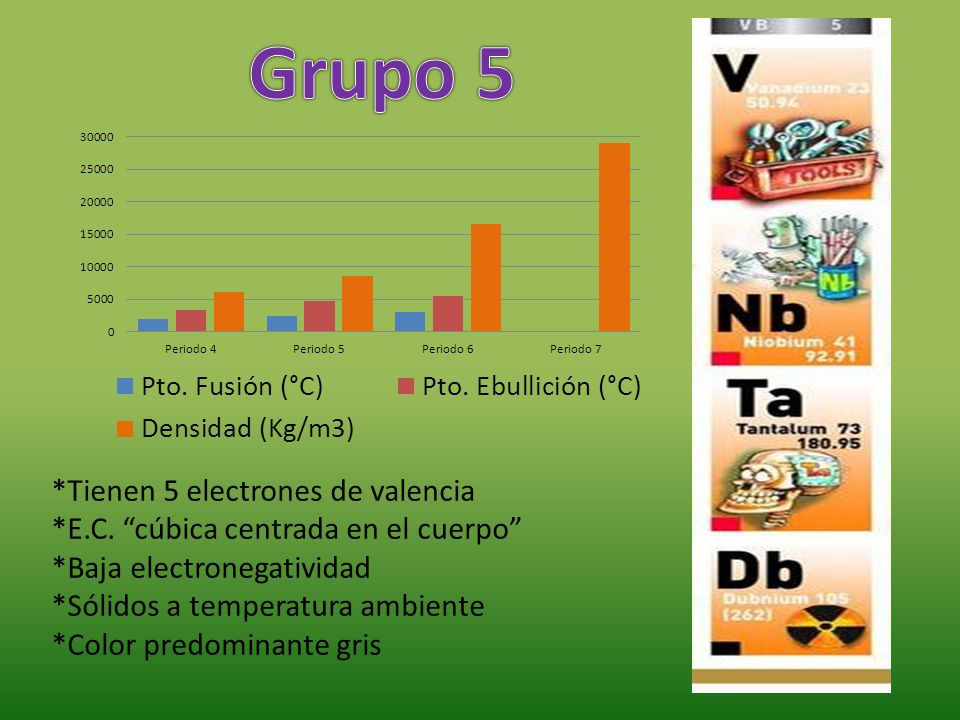 Grupo 5 *Tienen 5 electrones de valencia