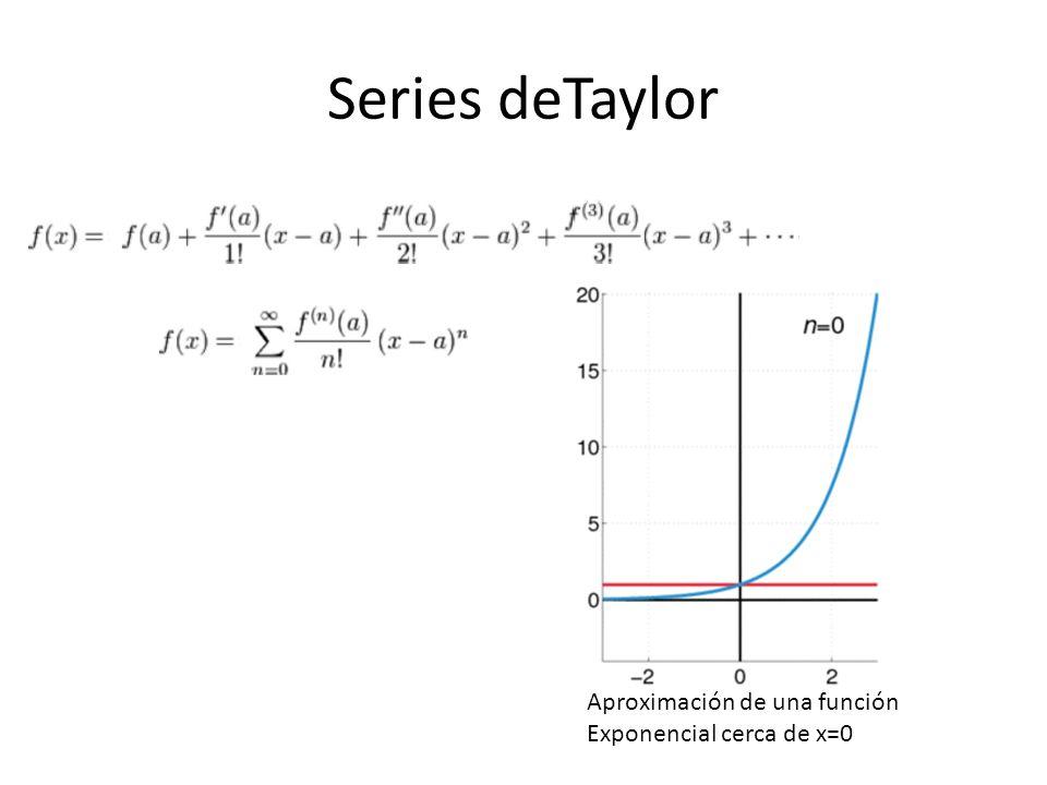 Series deTaylor Aproximación de una función Exponencial cerca de x=0