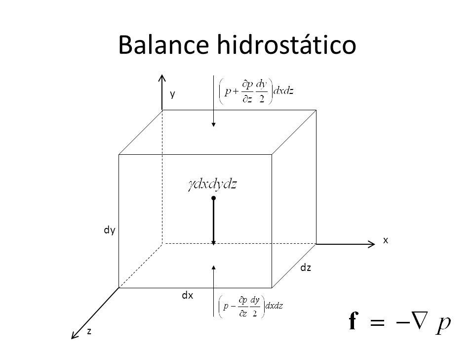 Balance hidrostático y dy x dz dx z