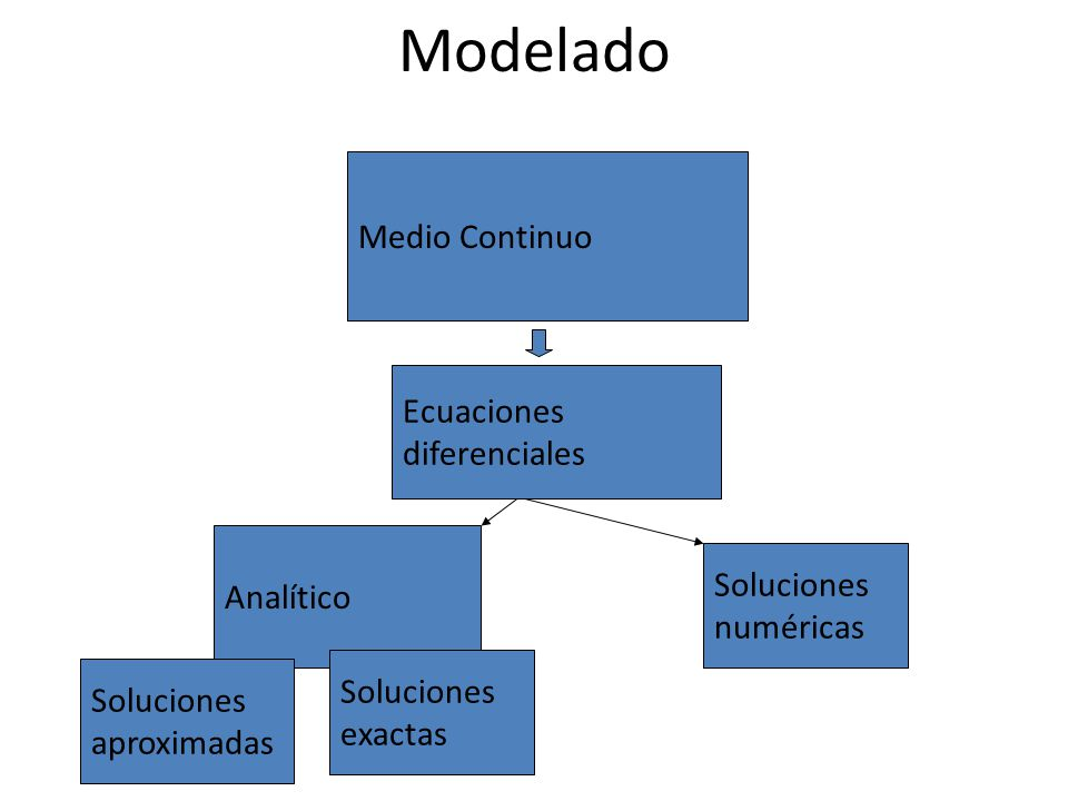 Modelado Medio Continuo Ecuaciones diferenciales Analítico Soluciones