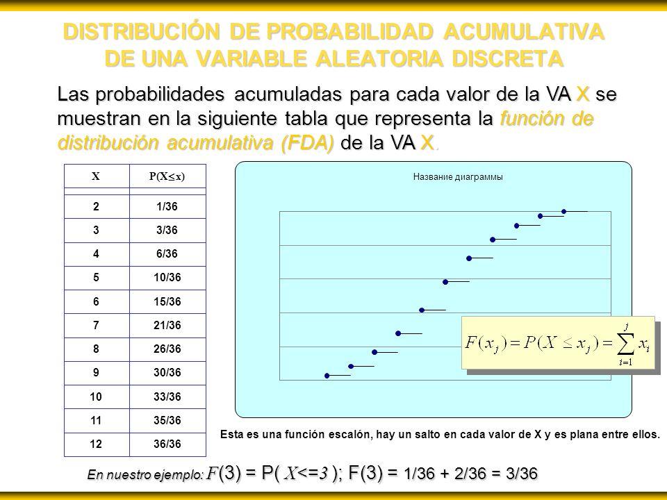 DISTRIBUCIÓN DE PROBABILIDAD ACUMULATIVA DE UNA VARIABLE ALEATORIA DISCRETA