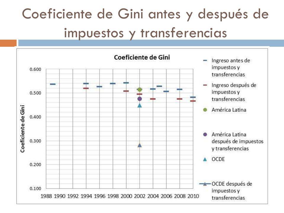 Coeficiente de Gini antes y después de impuestos y transferencias