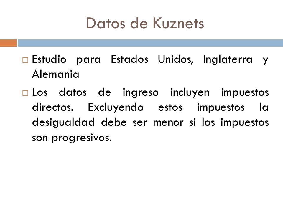 Datos de Kuznets Estudio para Estados Unidos, Inglaterra y Alemania