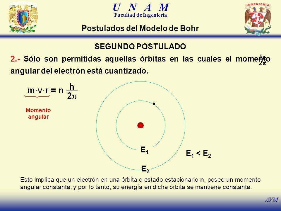 Postulados del Modelo de Bohr