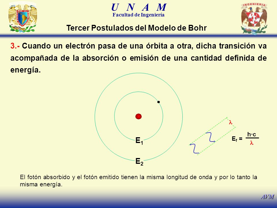 Tercer Postulados del Modelo de Bohr