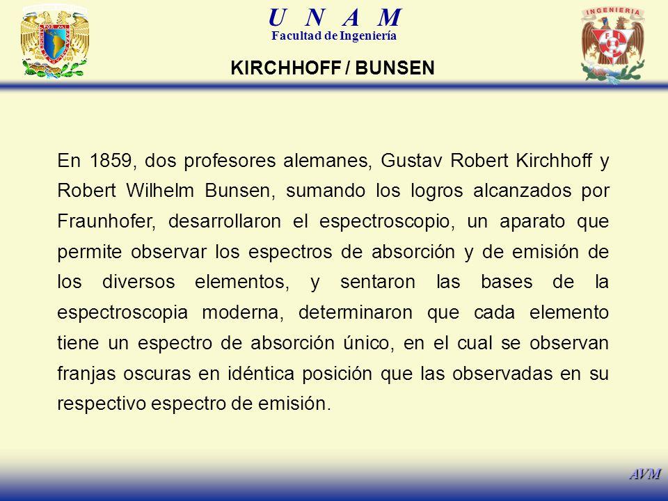KIRCHHOFF / BUNSEN