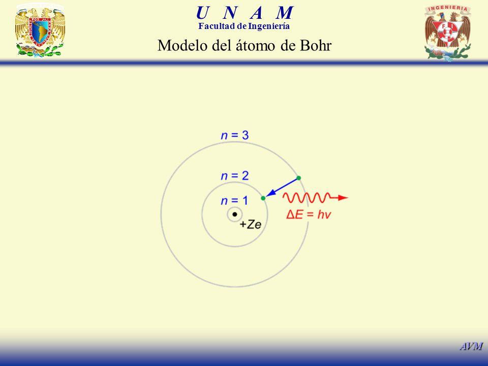 Modelo del átomo de Bohr