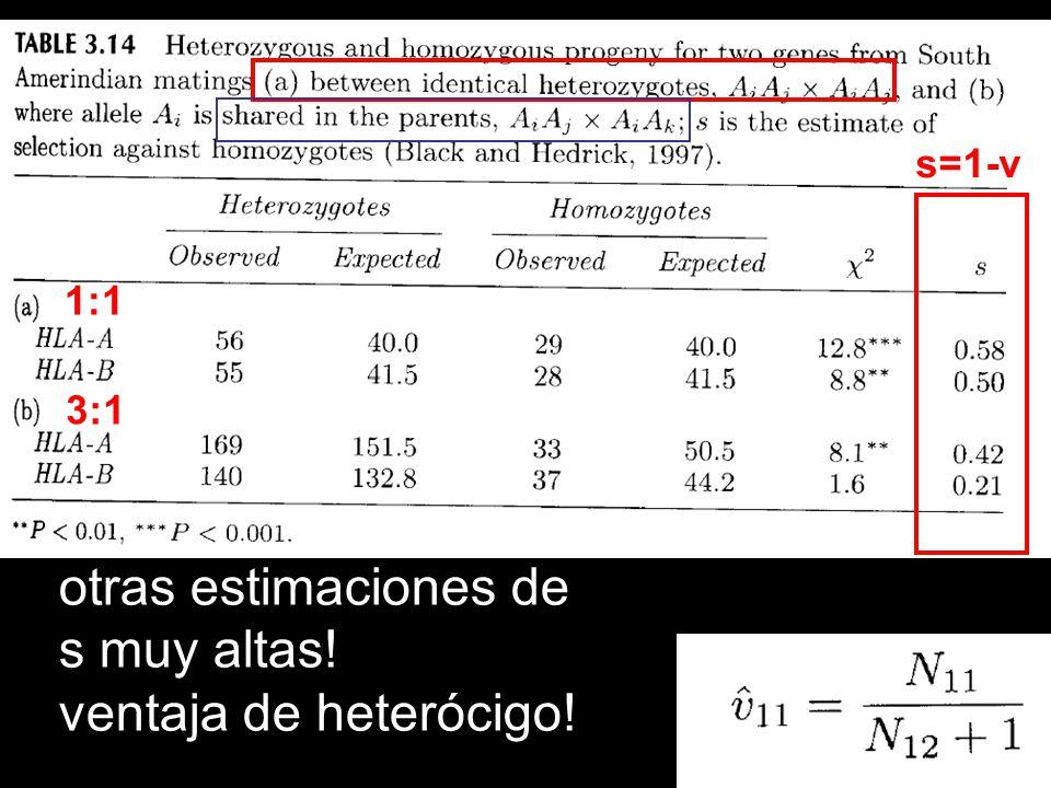 otras estimaciones de s muy altas! ventaja de heterócigo! s=1-v 1:1