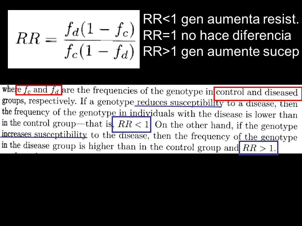 RR<1 gen aumenta resist.