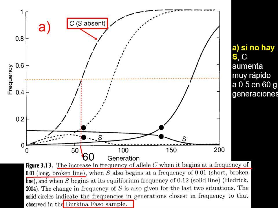 a) a) si no hay S, C aumenta muy rápido a 0.5 en 60 g generaciones 60