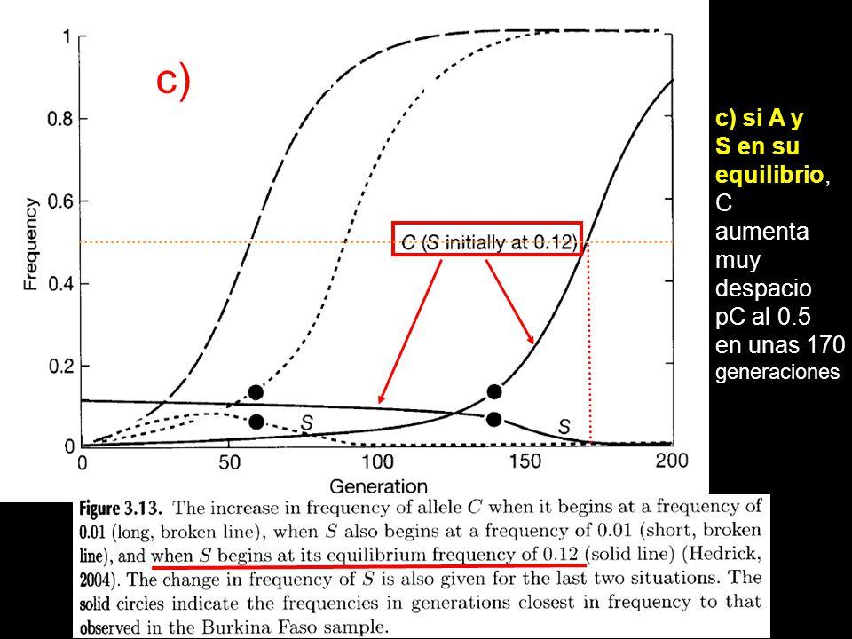 c) c) si A y S en su equilibrio, C aumenta muy despacio pC al 0.5