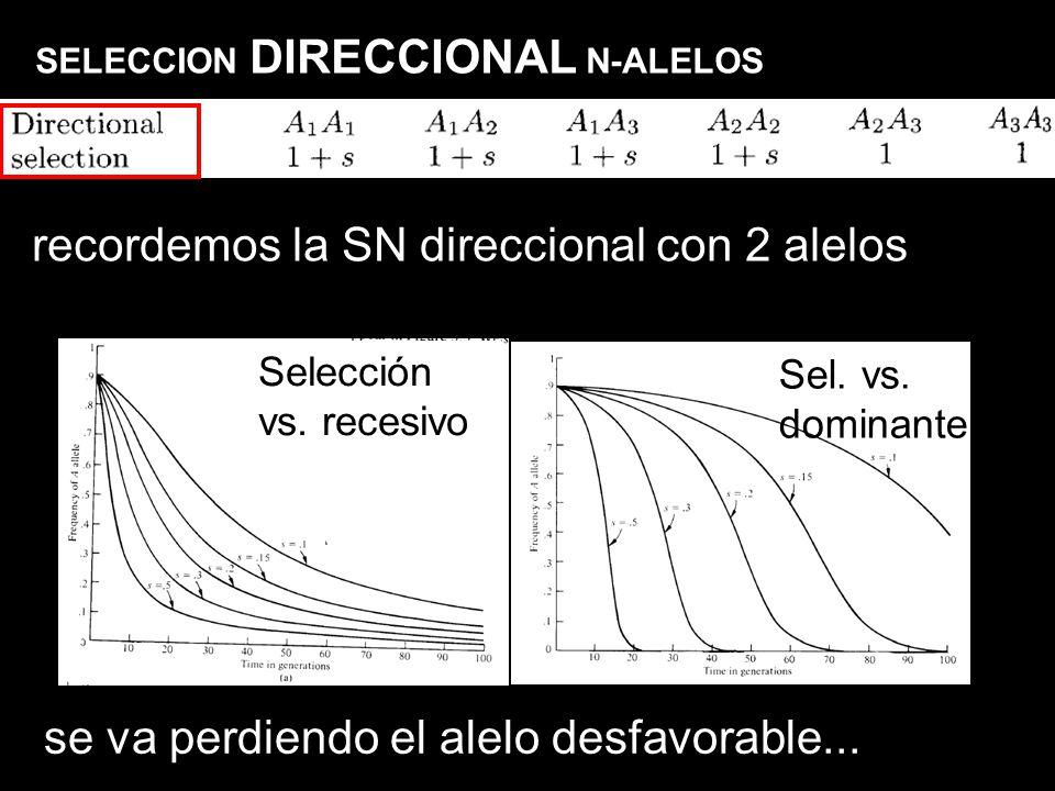recordemos la SN direccional con 2 alelos