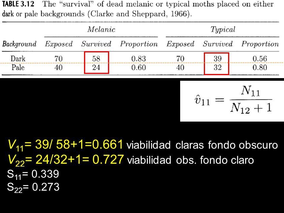 V11= 39/ 58+1=0.661 viabilidad claras fondo obscuro