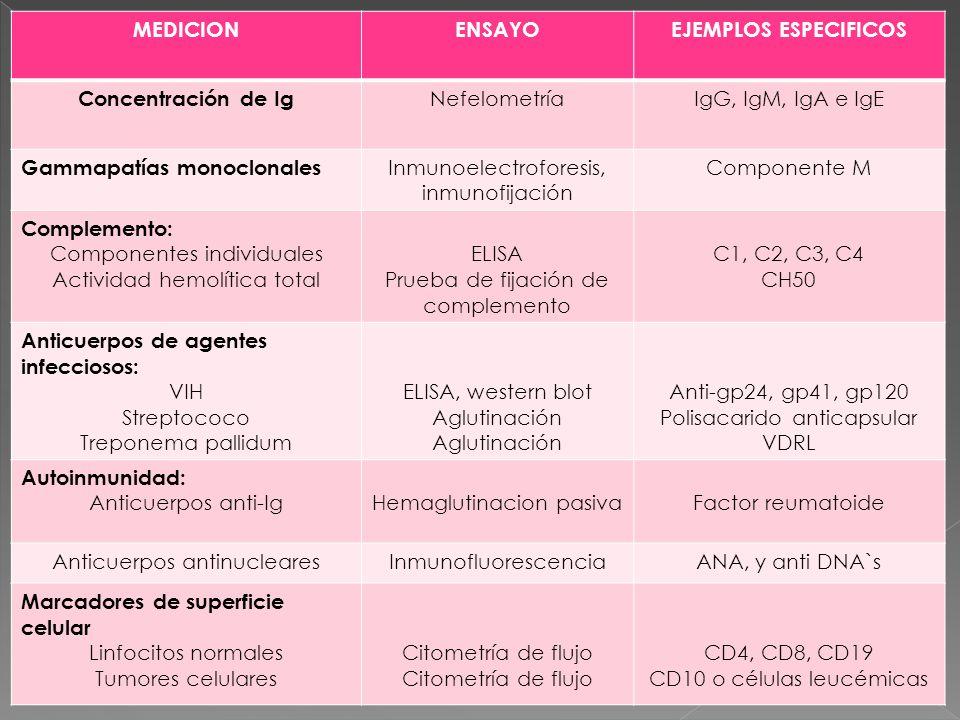 MEDICION ENSAYO EJEMPLOS ESPECIFICOS Concentración de Ig