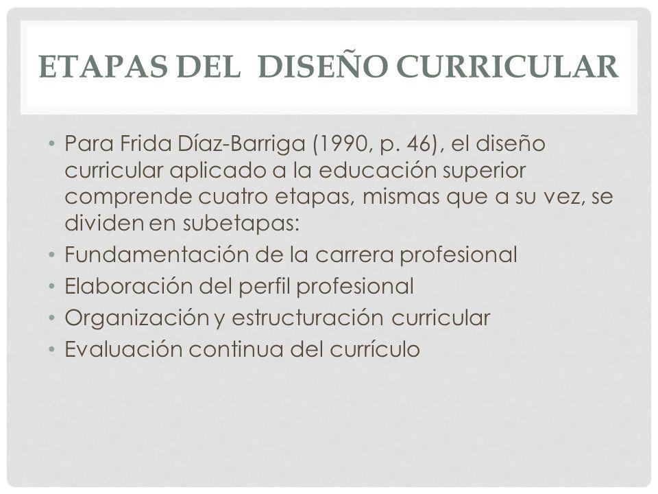 ETAPAS DEL DISEÑO CURRICULAR