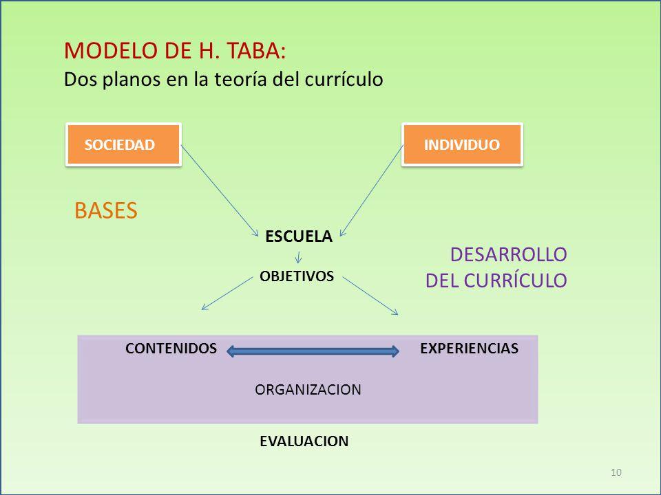 MODELO DE H. TABA: BASES Dos planos en la teoría del currículo