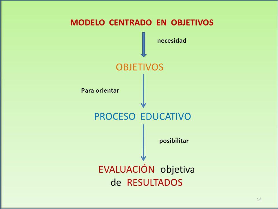 OBJETIVOS PROCESO EDUCATIVO EVALUACIÓN objetiva de RESULTADOS