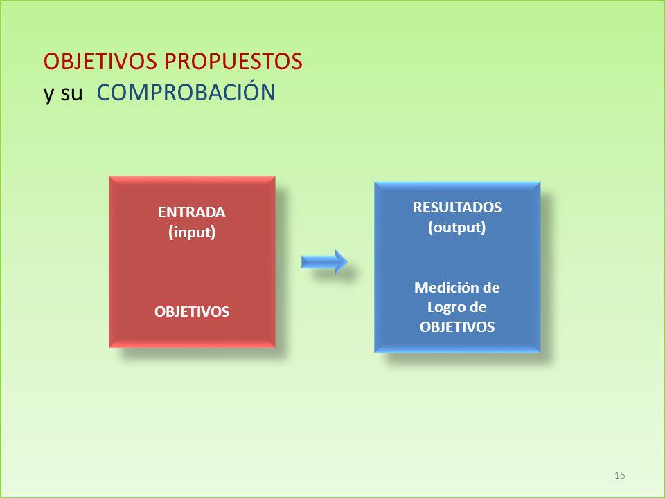 OBJETIVOS PROPUESTOS y su COMPROBACIÓN ENTRADA RESULTADOS (input)