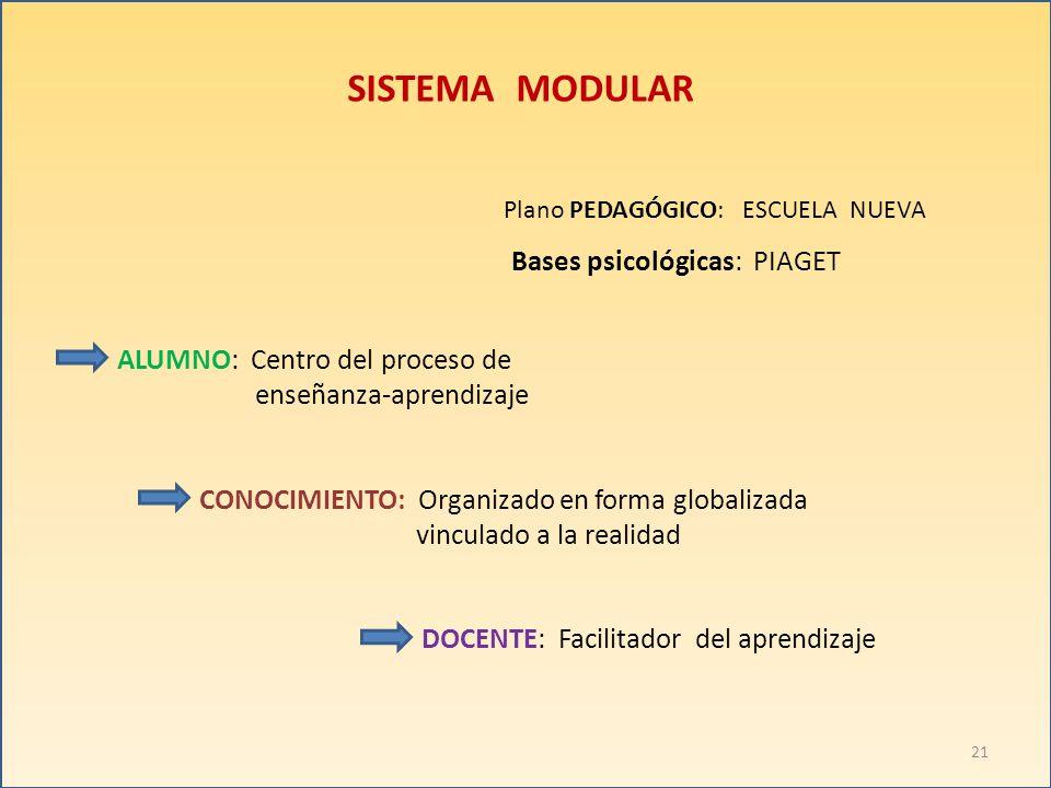 SISTEMA MODULAR Bases psicológicas: PIAGET