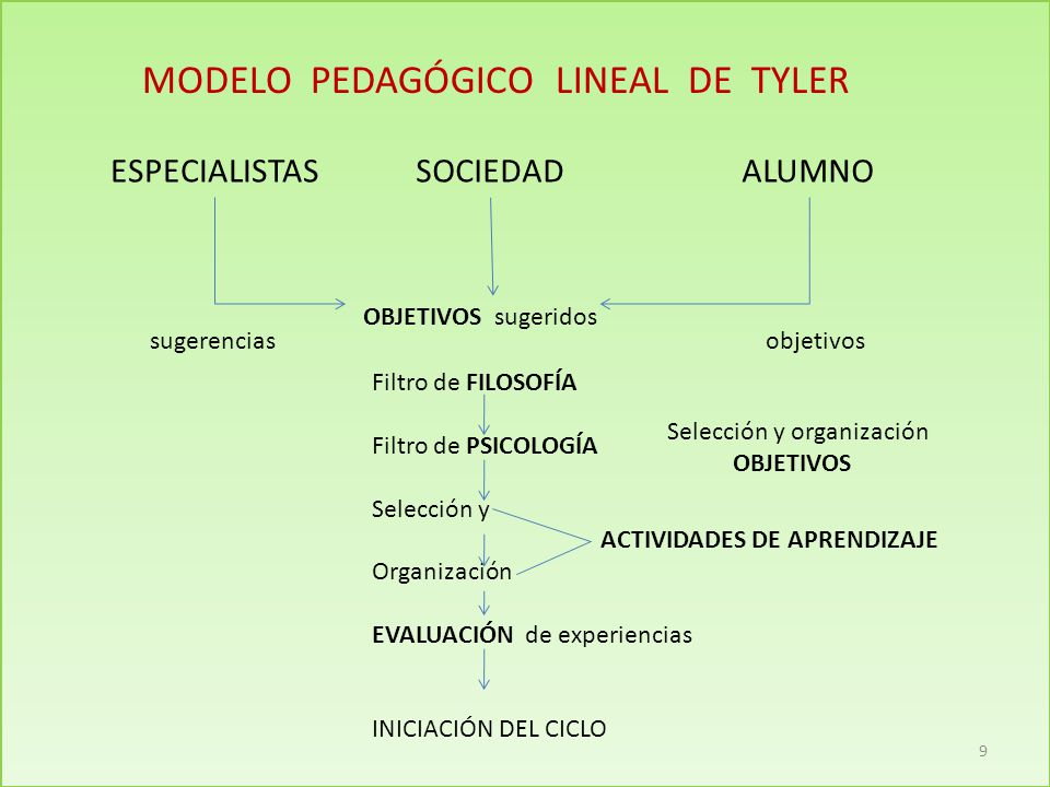 MODELO PEDAGÓGICO LINEAL DE TYLER