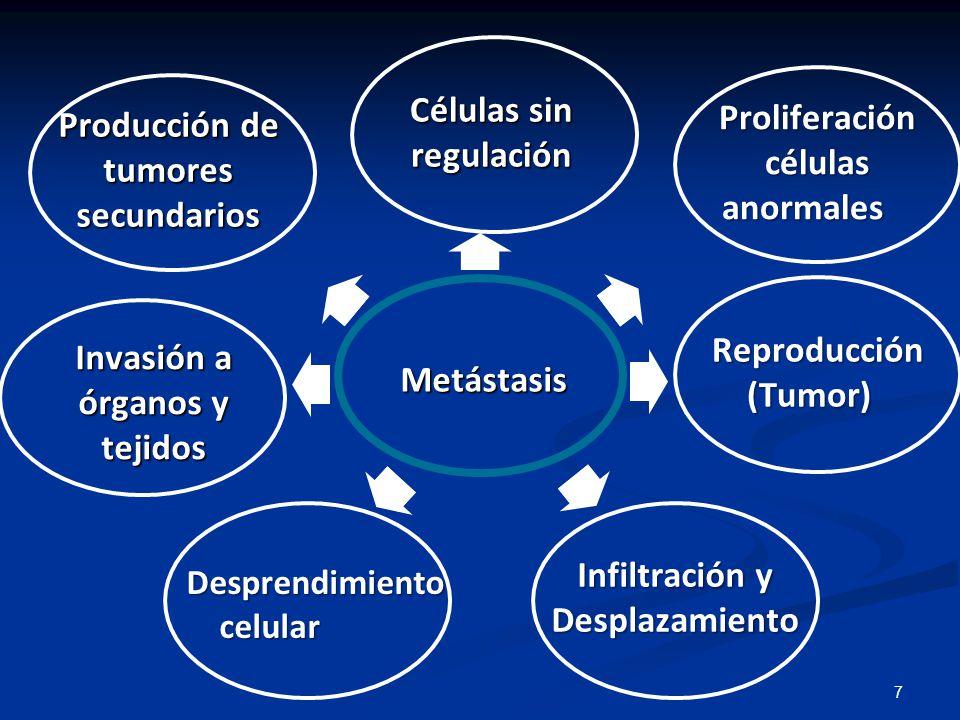 Células sin regulación