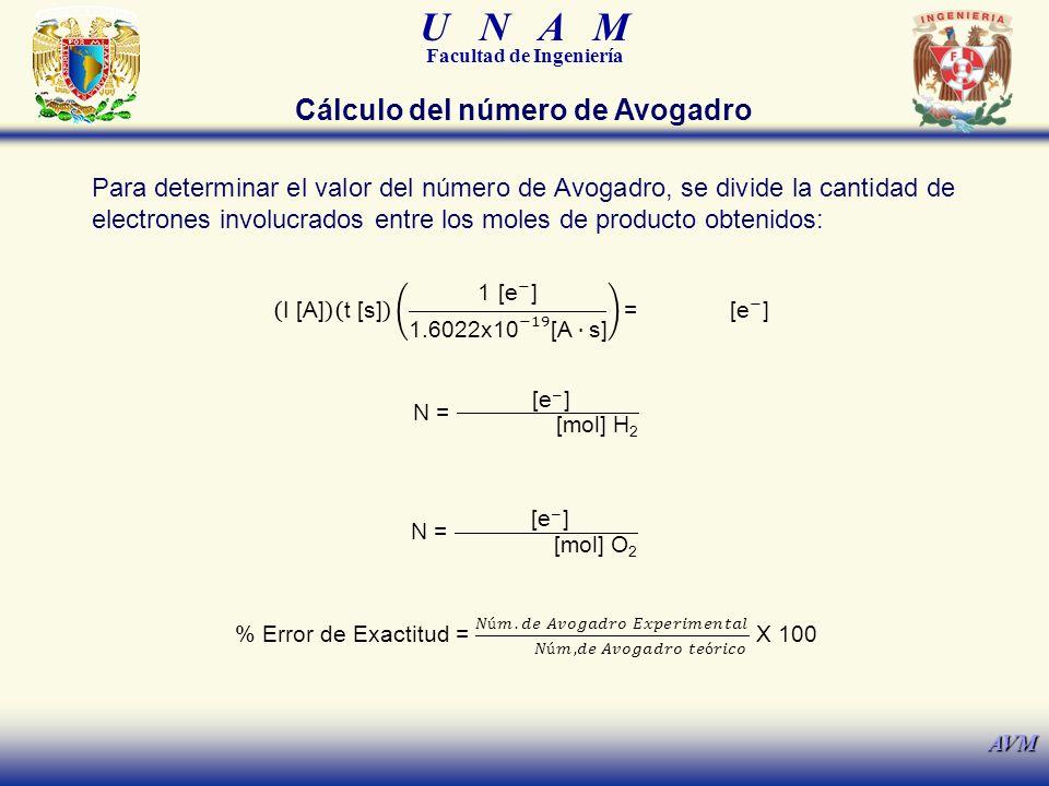 Cálculo del número de Avogadro