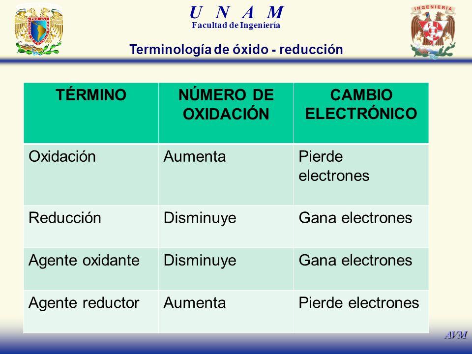 Terminología de óxido - reducción
