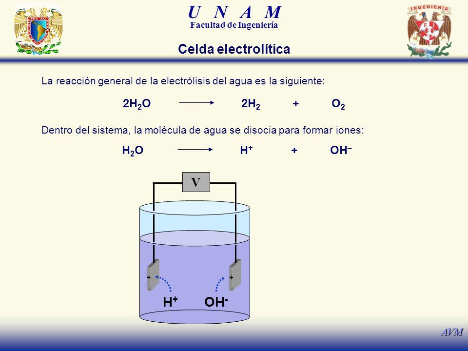 H+ OH- Celda electrolítica V 2H2O 2H2 + O2 H2O H+ + OH– -