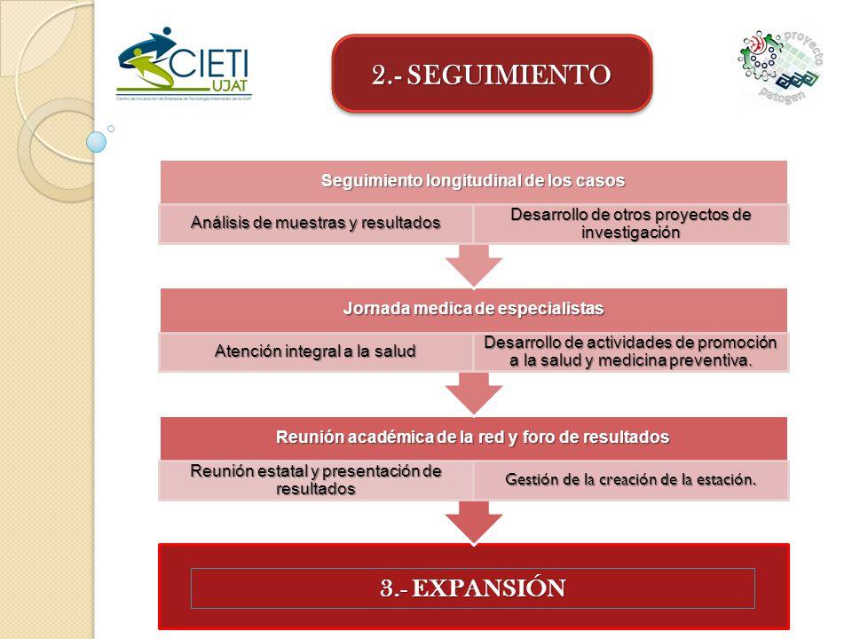 2.- SEGUIMIENTO 3.- EXPANSIÓN Seguimiento longitudinal de los casos