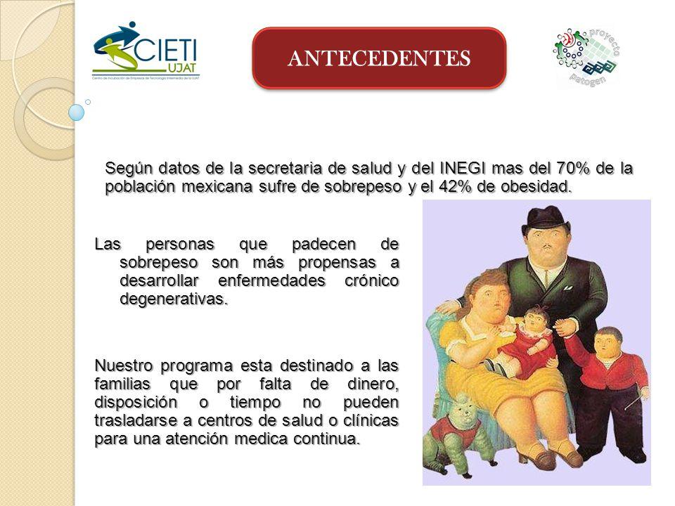 ANTECEDENTES Según datos de la secretaria de salud y del INEGI mas del 70% de la población mexicana sufre de sobrepeso y el 42% de obesidad.