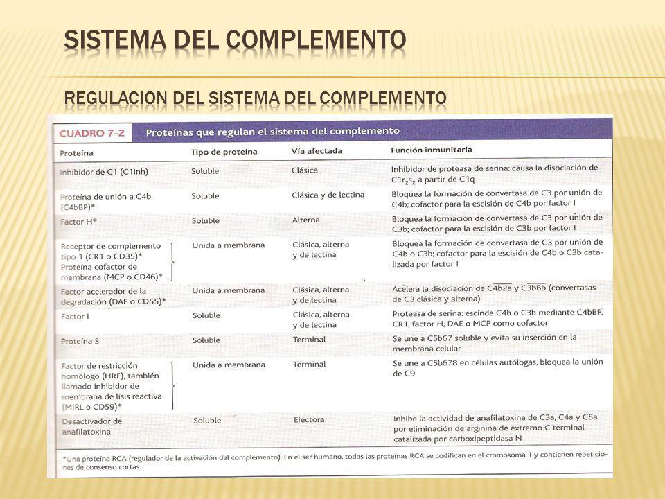 SISTEMA DEL COMPLEMENTO REGULACION DEL SISTEMA DEL COMPLEMENTO