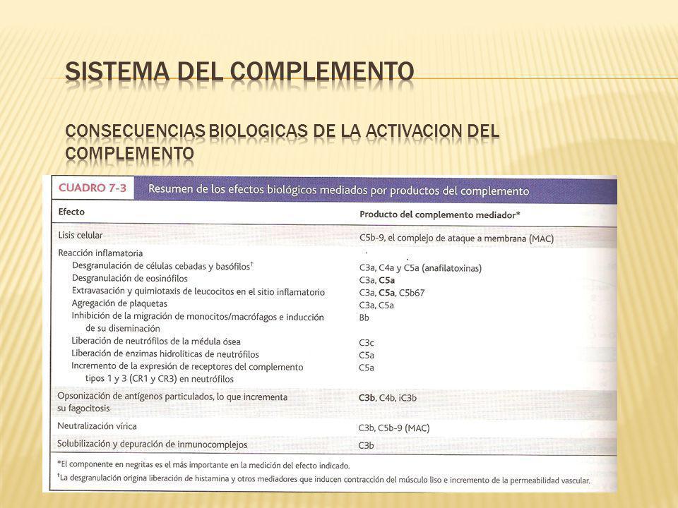 SISTEMA DEL COMPLEMENTO CONSECUENCIAS BIOLOGICAS DE LA ACTIVACION DEL COMPLEMENTO