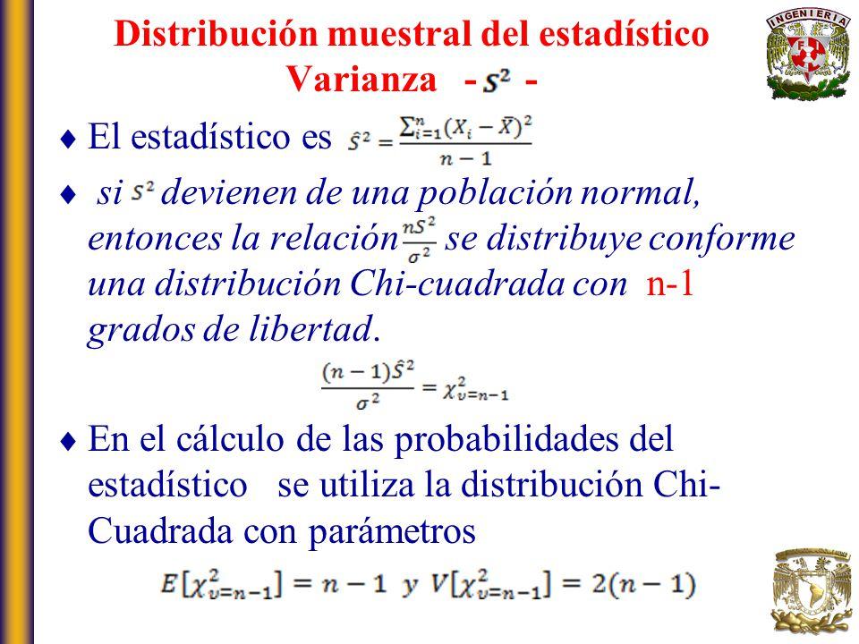 Distribución muestral del estadístico Varianza - -