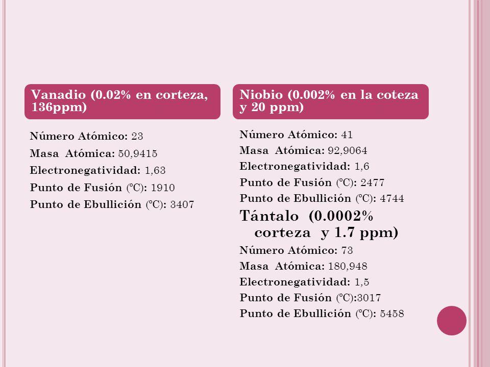 Tántalo (0.0002% corteza y 1.7 ppm)