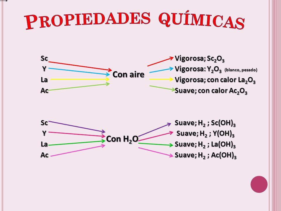 Propiedades químicas Con aire Con H2O Sc Y La Ac Vigorosa; Sc2O3
