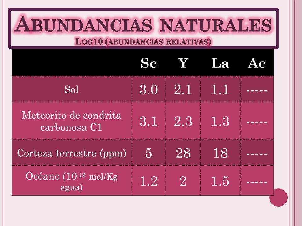 Abundancias naturales Log10 (abundancias relativas)