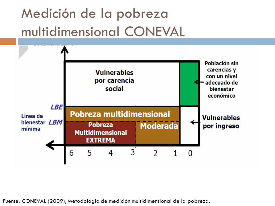 Medición de la pobreza multidimensional CONEVAL