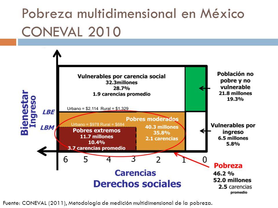 Pobreza multidimensional en México CONEVAL 2010