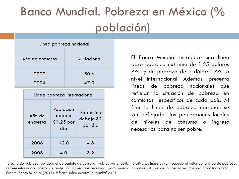 Banco Mundial. Pobreza en México (% población)