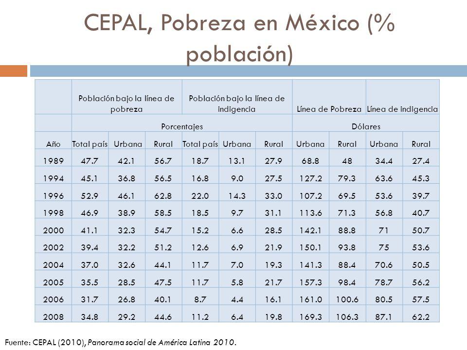 CEPAL, Pobreza en México (% población)