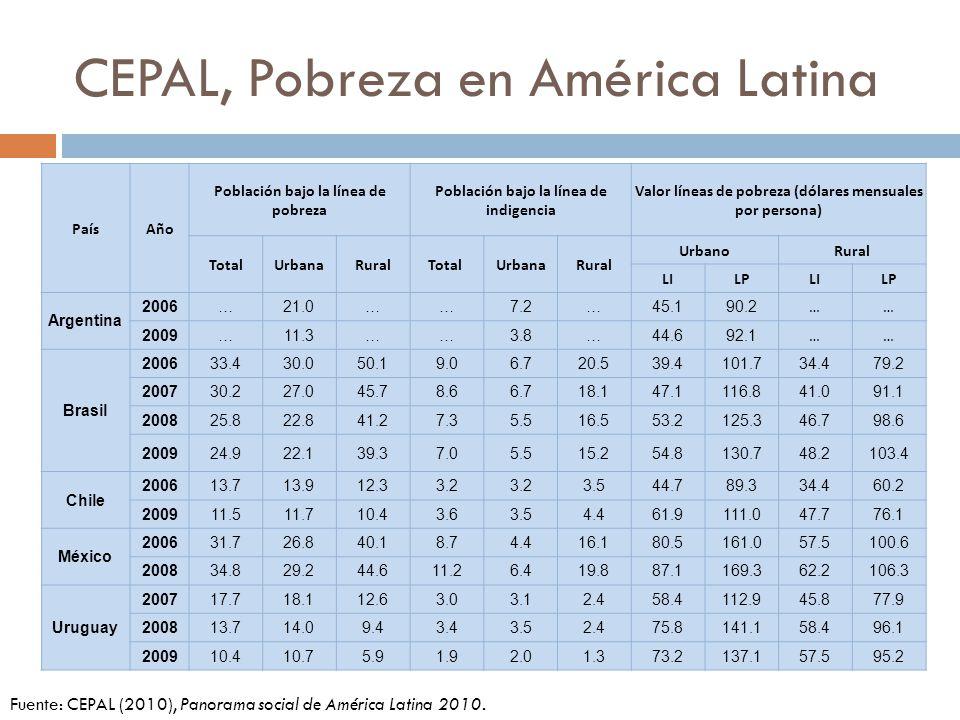 CEPAL, Pobreza en América Latina