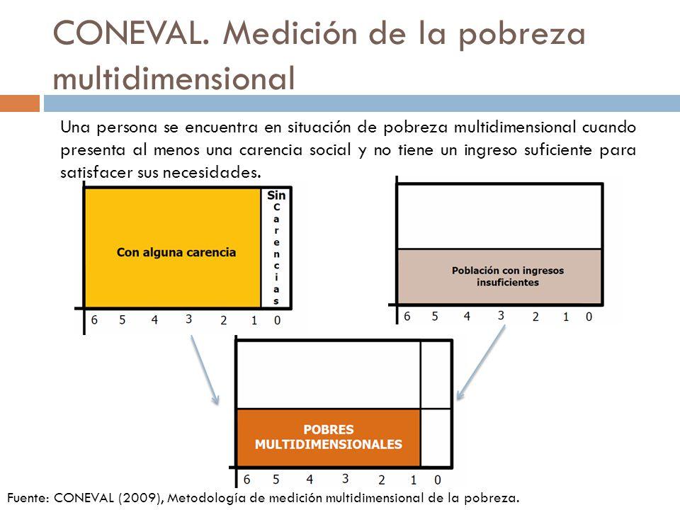 CONEVAL. Medición de la pobreza multidimensional