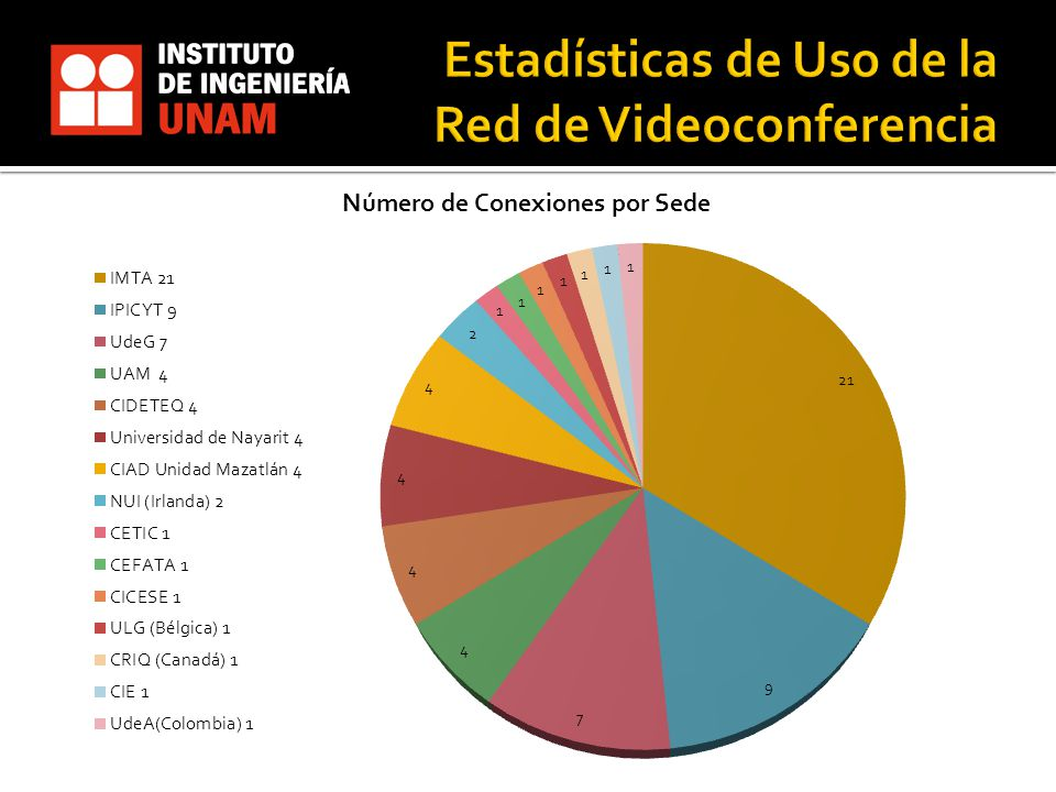 Estadísticas de Uso de la Red de Videoconferencia